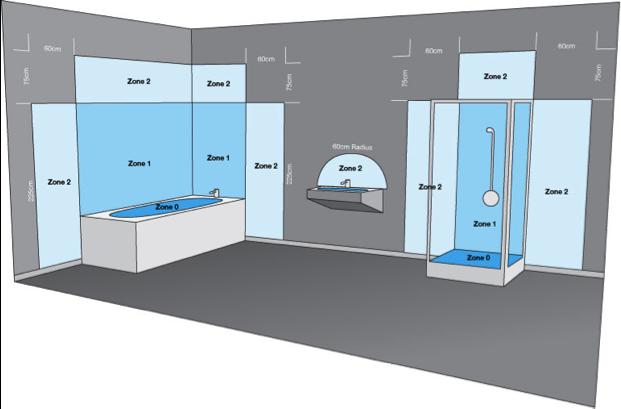 Badkamerverlichting zones